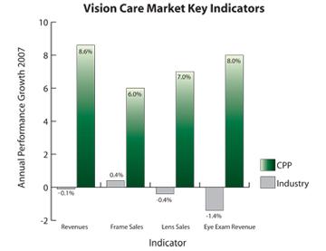 visioncare_graph_blog_art_2